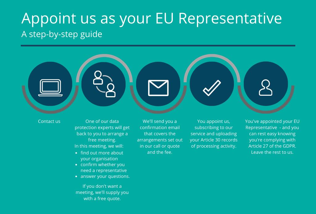 EU Representative infographic